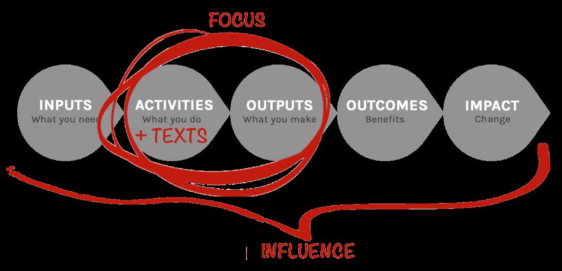 impact pathway focus